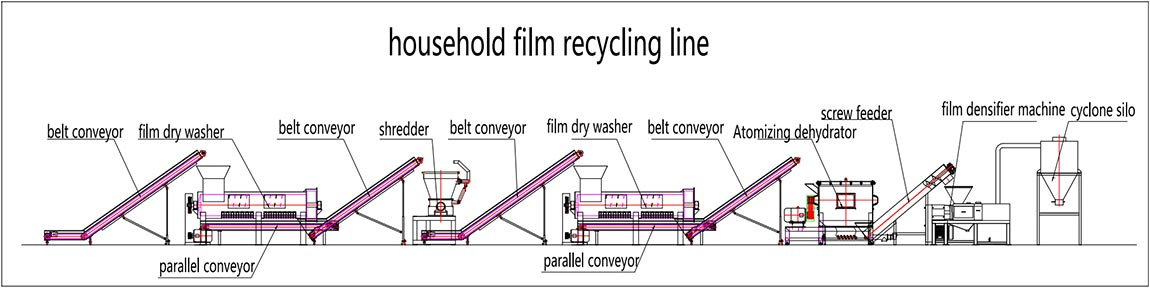 household-garbage-film-recycling-line